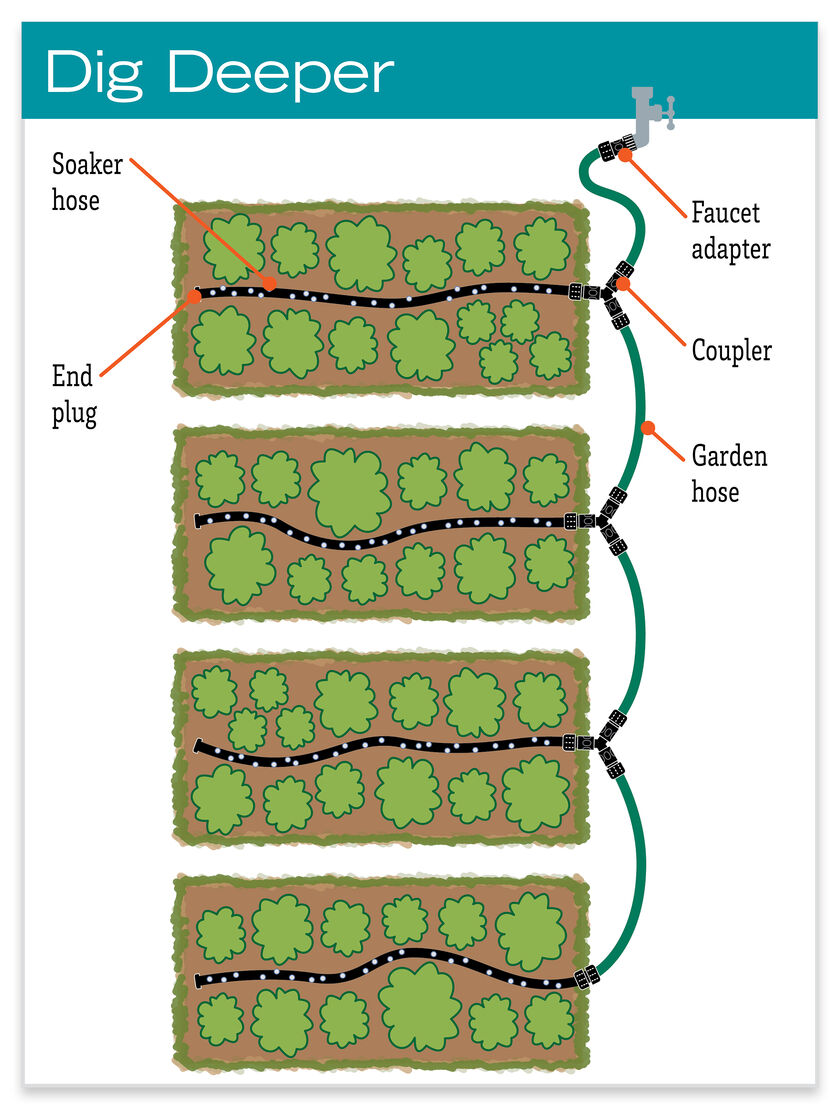 Soaker Hose Drip Irrigation System For Garden Rows